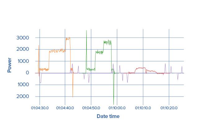 Machine cycle data for each servo.