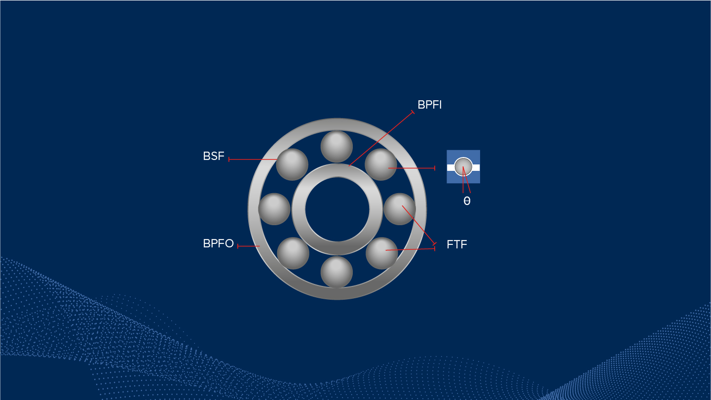Aingura IIoT develops an online Measuring Algorithm for Ball-Bearing Health Analysis