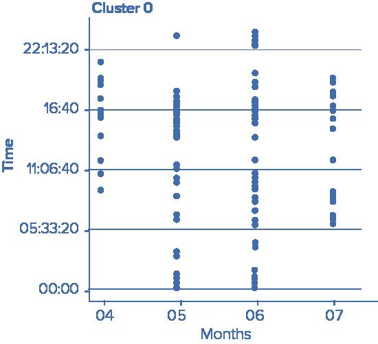 Cluster 0