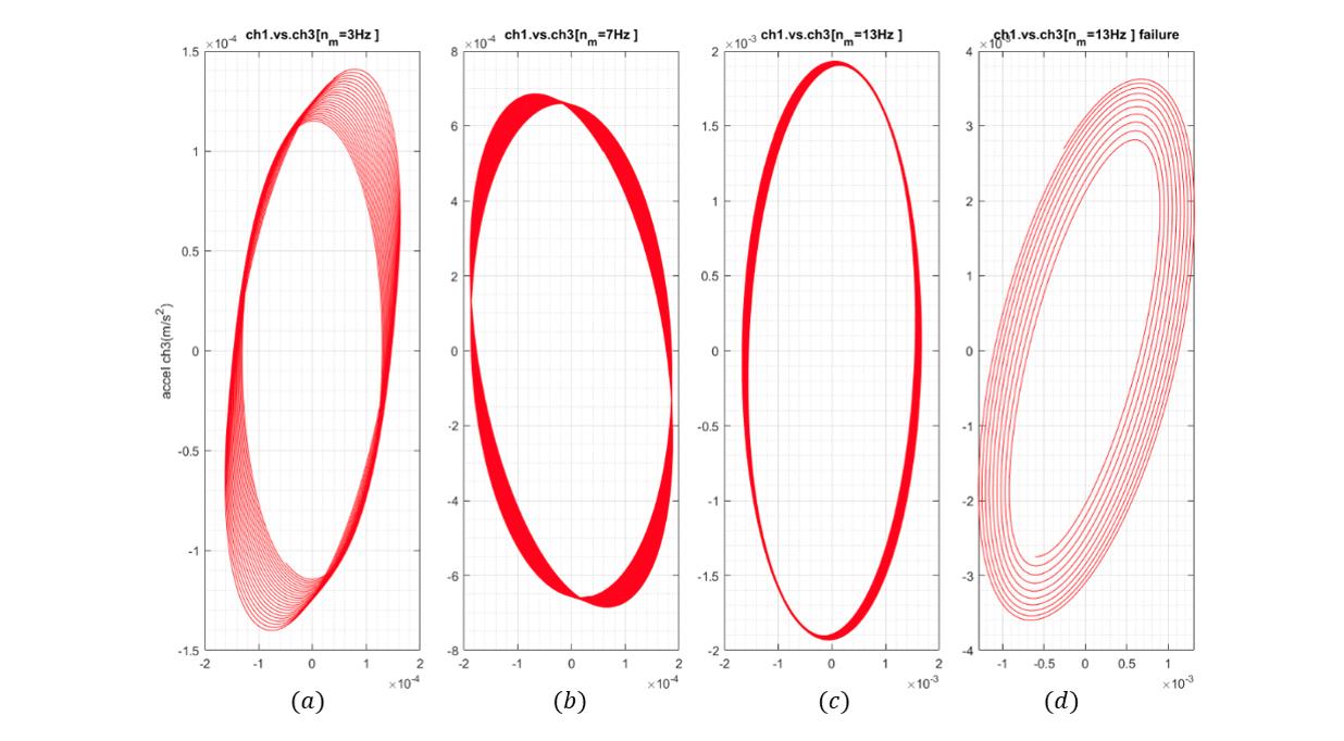 Orbit plot
