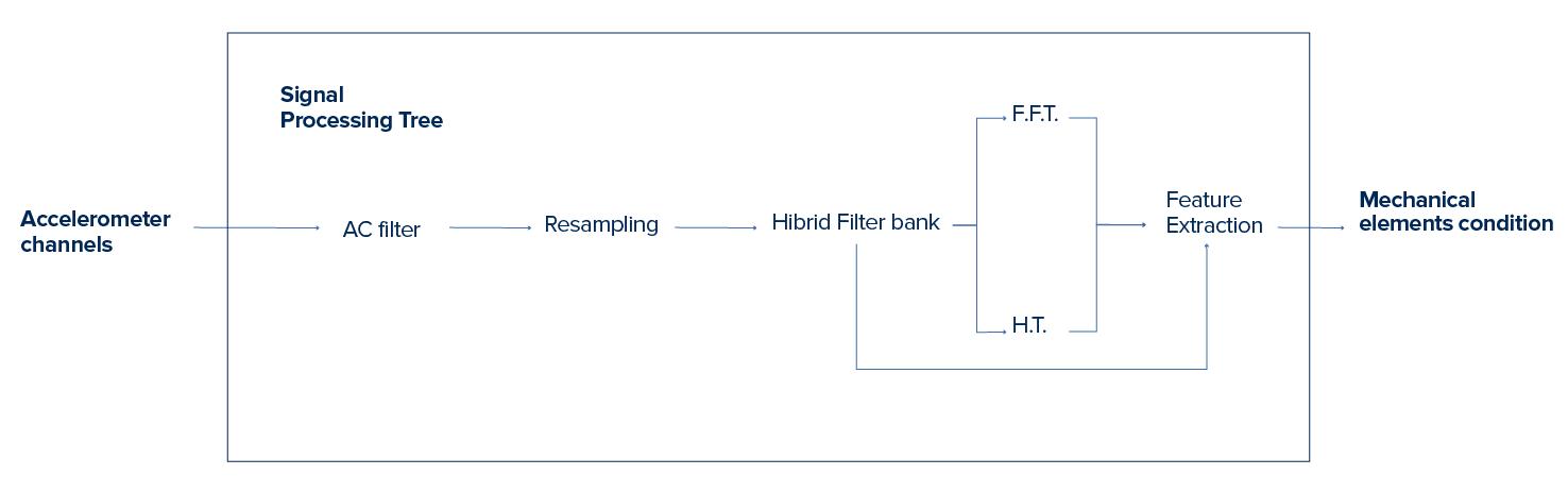 Signal Processing Tree