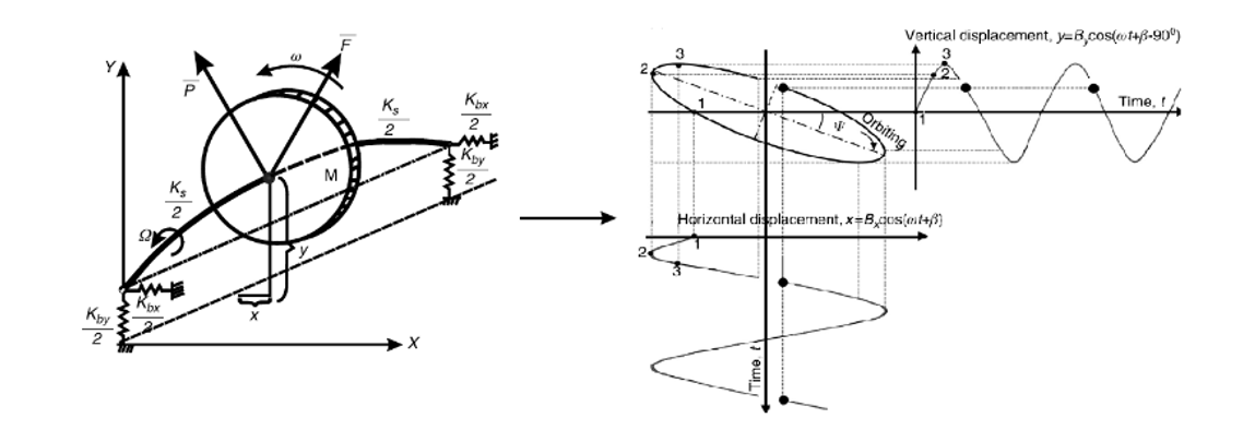 Basic rotor model and construction of its orbit plot