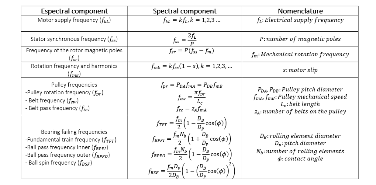 spectral components extracted from the mechanical elements of the analyzed module